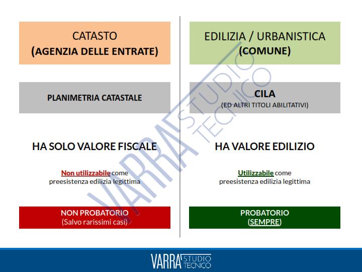 CILA Roma differenze catasto edilizia 2 - CILA Roma: Tutto ciò che c'è da sapere. Guida per il cittadino