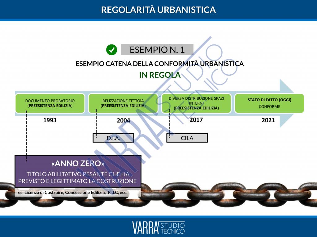 cila in sanatoria regolarita esempio 1 1024x768 - Cila in Sanatoria Roma: Articolo Consulenza per il Cliente